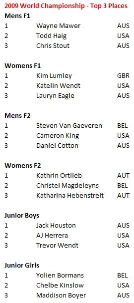 2009 world water ski racing results